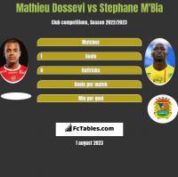 Mathieu Dossevi vs Stephane Mbia h2h player stats