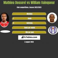 Mathieu Dossevi vs William Vainqueur h2h player stats