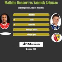 Mathieu Dossevi vs Yannick Cahuzac h2h player stats