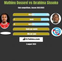 Mathieu Dossevi vs Ibrahima Sissoko h2h player stats