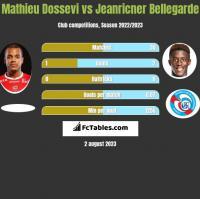 Mathieu Dossevi vs Jeanricner Bellegarde h2h player stats