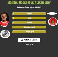 Mathieu Dossevi vs Atakan Uner h2h player stats