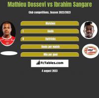 Mathieu Dossevi vs Ibrahim Sangare h2h player stats