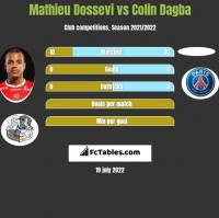 Mathieu Dossevi vs Colin Dagba h2h player stats