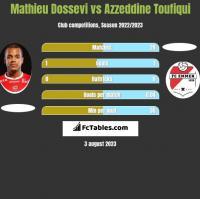 Mathieu Dossevi vs Azzeddine Toufiqui h2h player stats