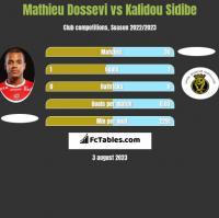 Mathieu Dossevi vs Kalidou Sidibe h2h player stats