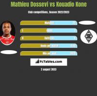 Mathieu Dossevi vs Kouadio Kone h2h player stats