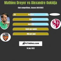 Mathieu Dreyer vs Alexandre Oukidja h2h player stats