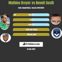 Mathieu Dreyer vs Benoit Costil h2h player stats
