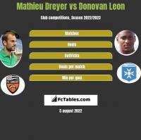 Mathieu Dreyer vs Donovan Leon h2h player stats