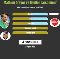 Mathieu Dreyer vs Gautier Larsonneur h2h player stats