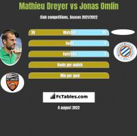 Mathieu Dreyer vs Jonas Omlin h2h player stats