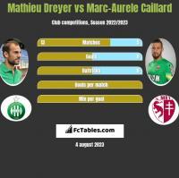 Mathieu Dreyer vs Marc-Aurele Caillard h2h player stats