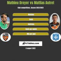 Mathieu Dreyer vs Mattias Autret h2h player stats