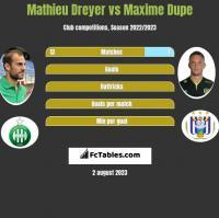 Mathieu Dreyer vs Maxime Dupe h2h player stats