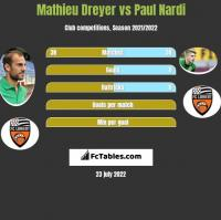 Mathieu Dreyer vs Paul Nardi h2h player stats