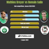 Mathieu Dreyer vs Romain Salin h2h player stats