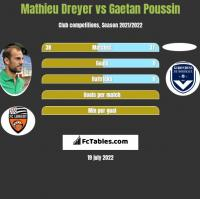 Mathieu Dreyer vs Gaetan Poussin h2h player stats