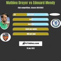 Mathieu Dreyer vs Edouard Mendy h2h player stats