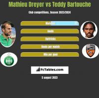 Mathieu Dreyer vs Teddy Bartouche h2h player stats