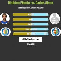 Mathieu Flamini vs Carles Alena h2h player stats