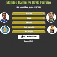 Mathieu Flamini vs David Ferreiro h2h player stats