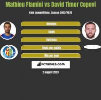 Mathieu Flamini vs David Timor Copovi h2h player stats