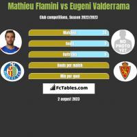 Mathieu Flamini vs Eugeni Valderrama h2h player stats