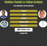 Mathieu Flamini vs Fabian Orellana h2h player stats