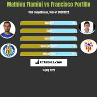 Mathieu Flamini vs Francisco Portillo h2h player stats