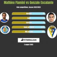Mathieu Flamini vs Gonzalo Escalante h2h player stats