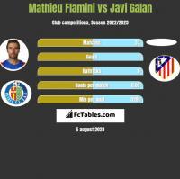 Mathieu Flamini vs Javi Galan h2h player stats