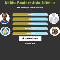 Mathieu Flamini vs Javier Ontiveros h2h player stats