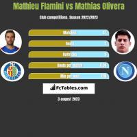 Mathieu Flamini vs Mathias Olivera h2h player stats