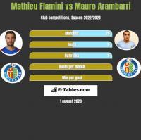 Mathieu Flamini vs Mauro Arambarri h2h player stats