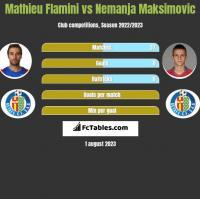 Mathieu Flamini vs Nemanja Maksimović h2h player stats