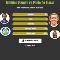 Mathieu Flamini vs Pablo De Blasis h2h player stats