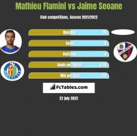 Mathieu Flamini vs Jaime Seoane h2h player stats