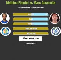 Mathieu Flamini vs Marc Cucurella h2h player stats