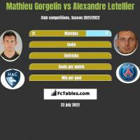 Mathieu Gorgelin vs Alexandre Letellier h2h player stats