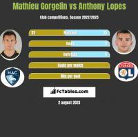 Mathieu Gorgelin vs Anthony Lopes h2h player stats