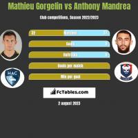Mathieu Gorgelin vs Anthony Mandrea h2h player stats