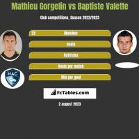 Mathieu Gorgelin vs Baptiste Valette h2h player stats
