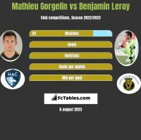 Mathieu Gorgelin vs Benjamin Leroy h2h player stats