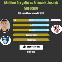 Mathieu Gorgelin vs Francois-Joseph Sollacaro h2h player stats