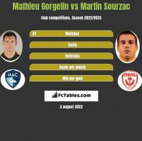 Mathieu Gorgelin vs Martin Sourzac h2h player stats
