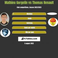 Mathieu Gorgelin vs Thomas Renault h2h player stats