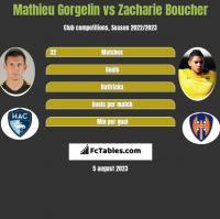Mathieu Gorgelin vs Zacharie Boucher h2h player stats