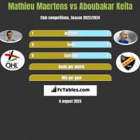 Mathieu Maertens vs Aboubakar Keita h2h player stats