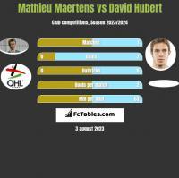 Mathieu Maertens vs David Hubert h2h player stats